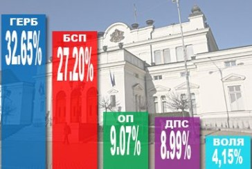 """При 100% обработени протоколи: ГЕРБ – 32,65%, БСП – 27,20%, """"Обединени патриоти"""" – 9,07%"""