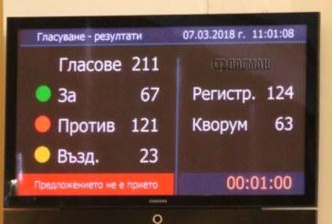 Парламентът реши: Референдум за Истанбулската конвенция няма да има