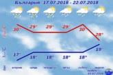 """И тази седмица времето носи """"септемврийски"""" изненади, удрят ни градушки и гръмотевични бури"""