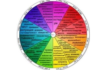 Ето какъв е вашият цвят на характера според рождената дата