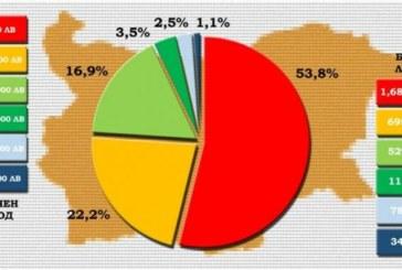 Повечето българи работят за 500 лв. на месец