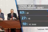 """""""Тренд"""": 63% от българите вярват на Националния оперативен щаб"""